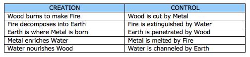 five elements 2