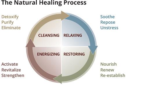 healing-process2